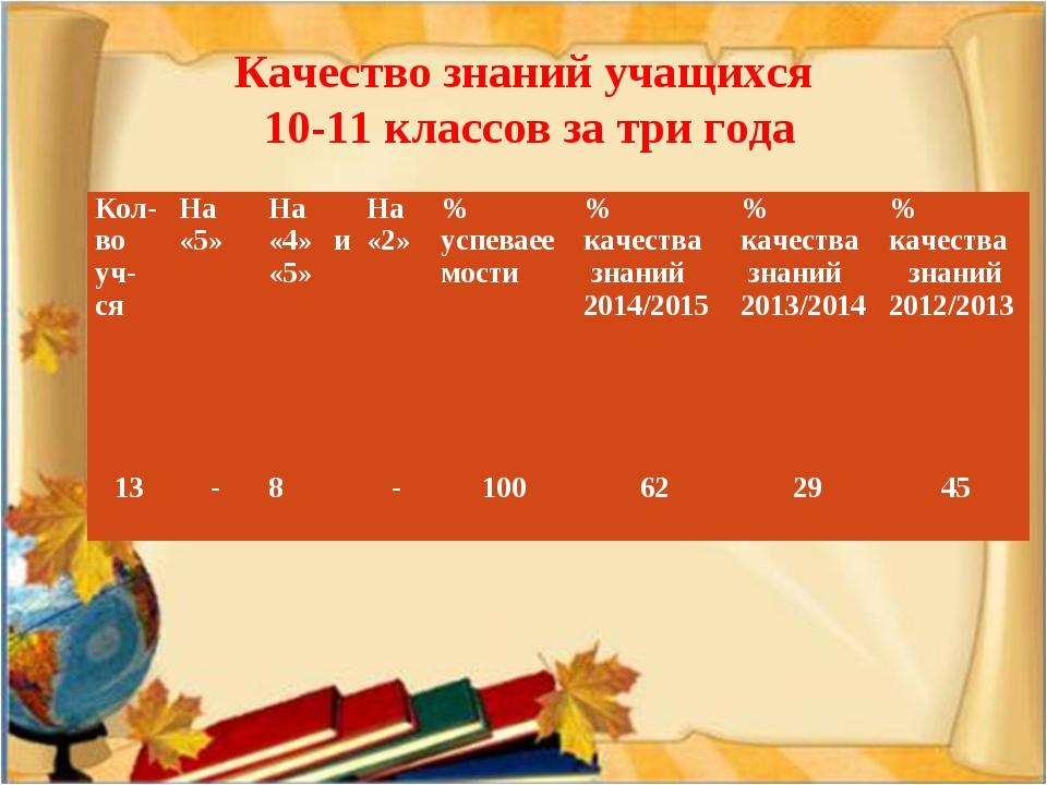 Качество знаний учащихся 10-11 классов за три года Кол-во уч-сяНа «5»На «4»...