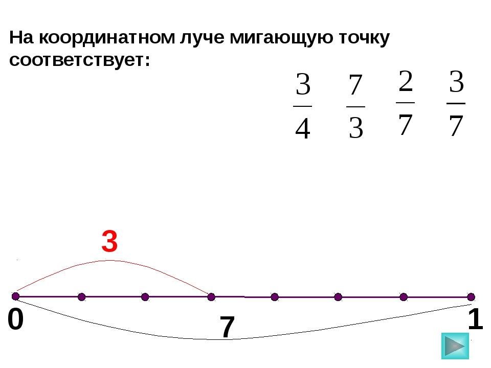 0 1 На координатном луче мигающую точку соответствует: 7 3