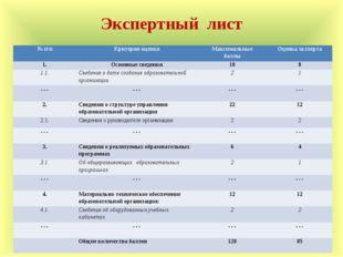 Экспертный лист № п\пКритерии оценкиМаксимальные баллыОценка эксперта 1.О