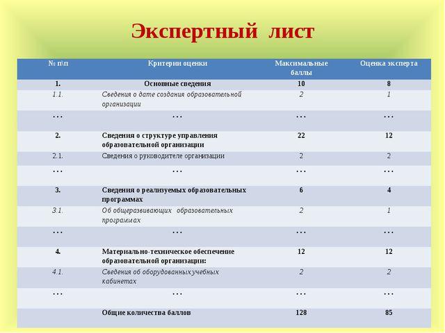 Экспертный лист № п\пКритерии оценкиМаксимальные баллыОценка эксперта 1.О...