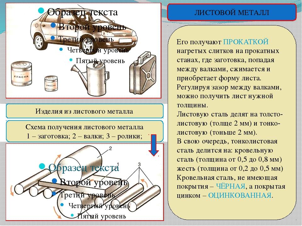 Изделия из листового металла Схема получения листового металла 1 – заготовка...