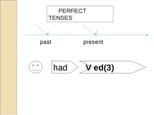 present past had Ved(3) PERFECT TENSES had V ed(3)