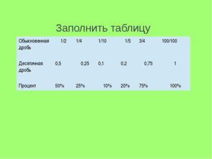 Заполнить таблицу Обыкновенная дробь 1/2 1/4 1/10 1/5 3/4 100/100 Десятичная