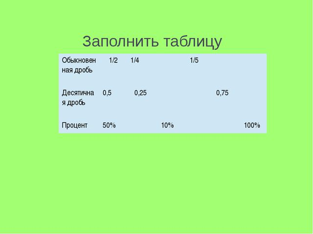 Заполнить таблицу Обыкновенная дробь 1/2 1/4 1/5 Десятичная дробь 0,5 0,25 0,...