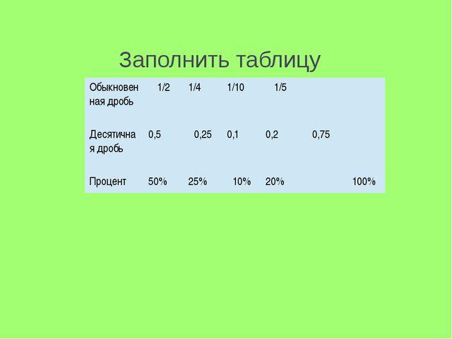 Заполнить таблицу Обыкновенная дробь 1/2 1/4 1/10 1/5 Десятичная дробь 0,5 0,...