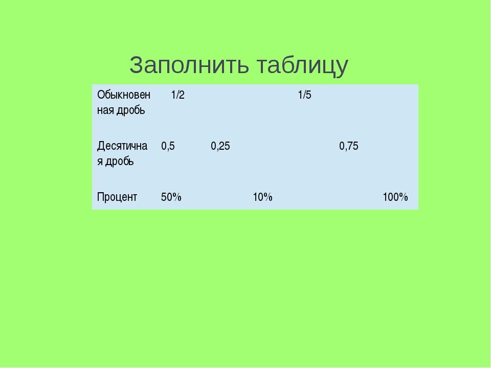 Заполнить таблицу Обыкновенная дробь 1/2 1/5 Десятичная дробь 0,5 0,25 0,75 П...