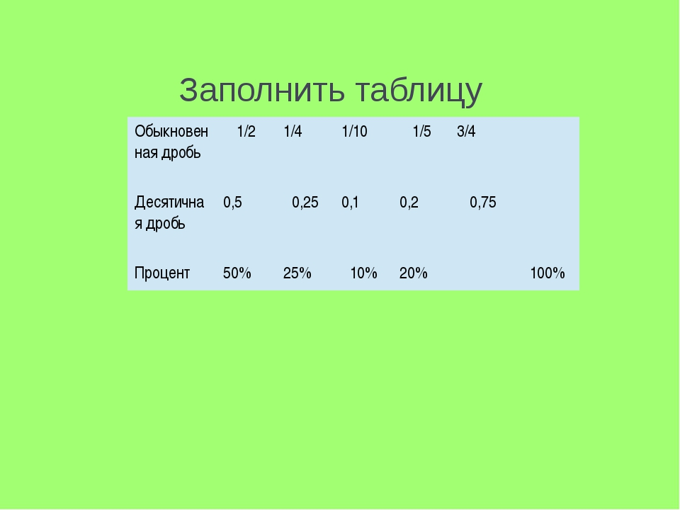Заполнить таблицу Обыкновенная дробь 1/2 1/4 1/10 1/5 3/4 Десятичная дробь 0,...