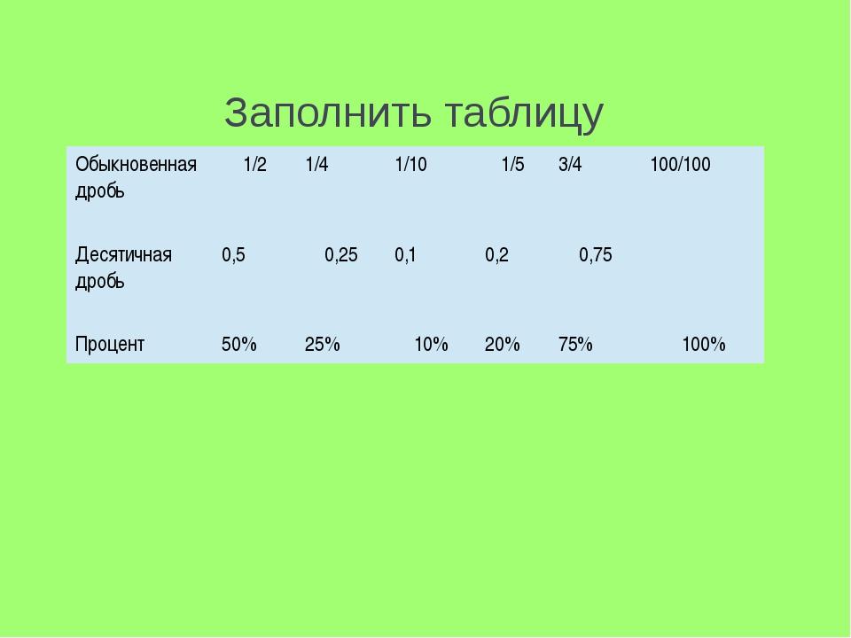 Заполнить таблицу Обыкновенная дробь 1/2 1/4 1/10 1/5 3/4 100/100 Десятичная...