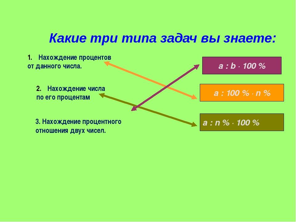 Какие три типа задач вы знаете: Нахождение процентов от данного числа. 3. Нах...