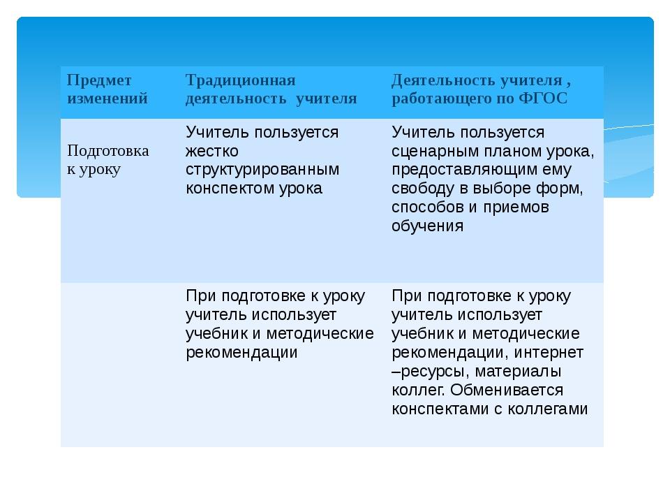 Предмет изменений Традиционная деятельность учителя Деятельность учителя , ра...