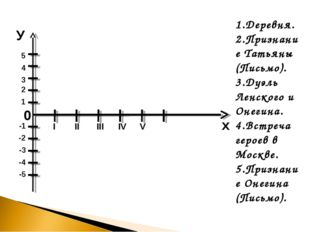 1.Деревня. 2.Признание Татьяны (Письмо). 3.Дуэль Ленского и Онегина. 4.Встре