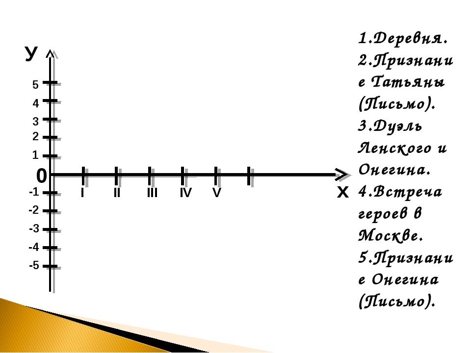 1.Деревня. 2.Признание Татьяны (Письмо). 3.Дуэль Ленского и Онегина. 4.Встре...
