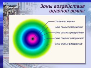 Точка, в которой произошел взрыв, называют центром, а её проекцию на поверхно