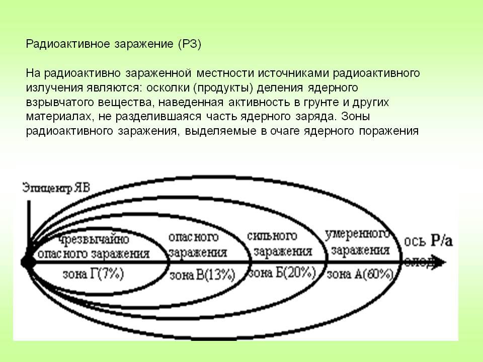 C:\Documents and Settings\Светлана\Рабочий стол\0009-009-Radioaktivnoe-zarazhenie.jpg