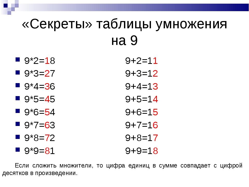 «Секреты» таблицы умножения на 9 9*2=18 9+2=11 9*3=27 9+3=12 9*4=36 9+4=13 9*...