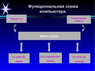 Долговременная память Устройства ввода Оперативная память Устройства вывода