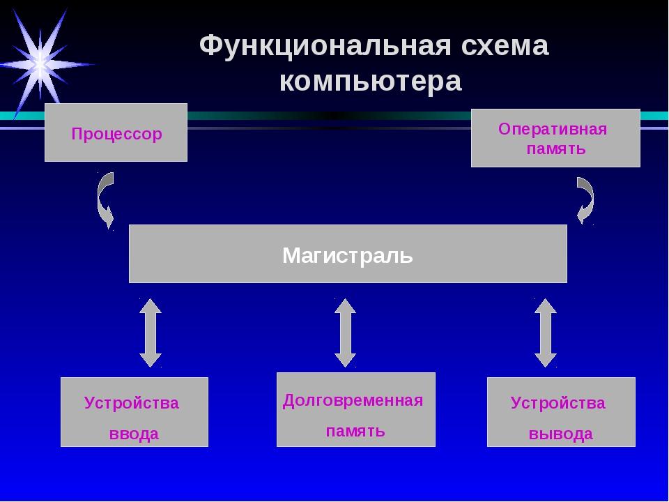 Долговременная память Устройства ввода Оперативная память Устройства вывода...