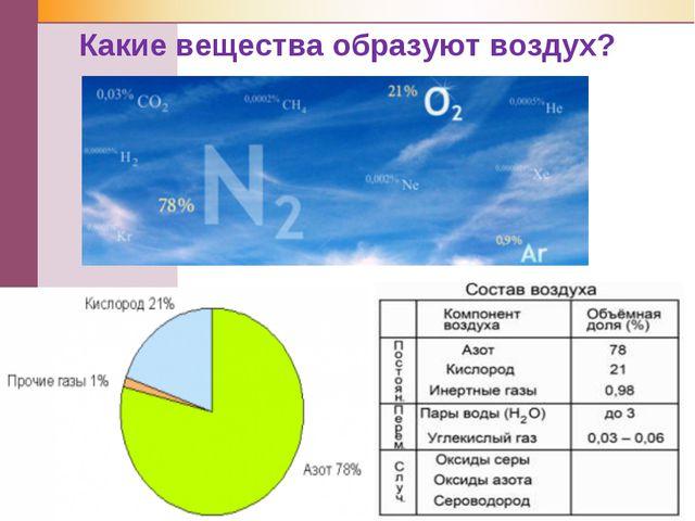 Какие вещества образуют воздух?