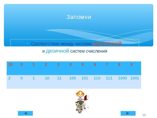Соответствие между числами десятичной и двоичной систем счисления Запомни * 1...