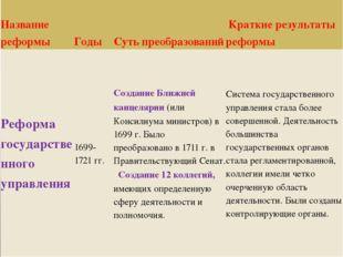 Название реформы Годы Суть преобразований К Краткиерезультаты реформы Реформа