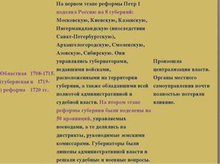 Областная (губернская) реформа 1708-1715.и1719-1720 гг. На первом этапе ре