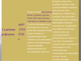 Судебная реформа 1697 17191722г. Петром 1 былиобразованы новые судебные орга