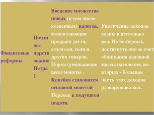 Финансовые реформы Почти все царствование Петра 1 Введение множества новых(в