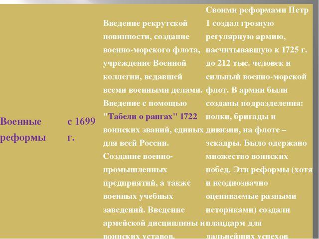 Военные реформы с 1699 г. Введение рекрутской повинности, создание военно-мор...