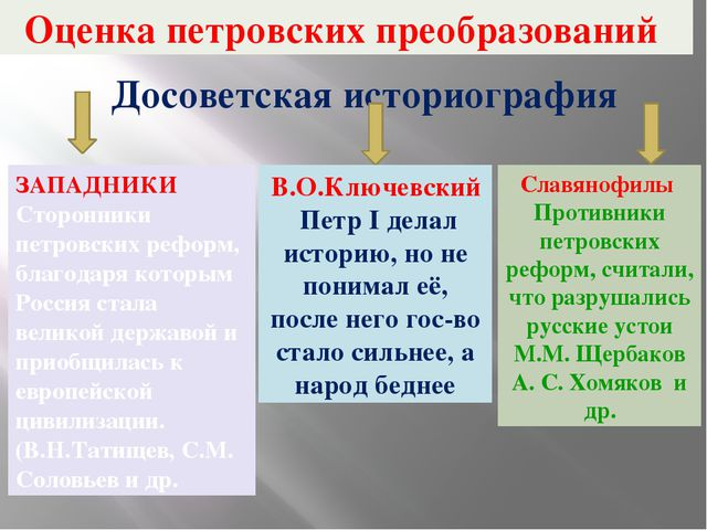 Оценка петровских преобразований Досоветская историография ЗАПАДНИКИ Сторонни...