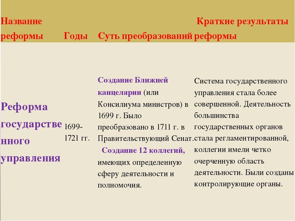 Название реформы Годы Суть преобразований К Краткиерезультаты реформы Реформа...