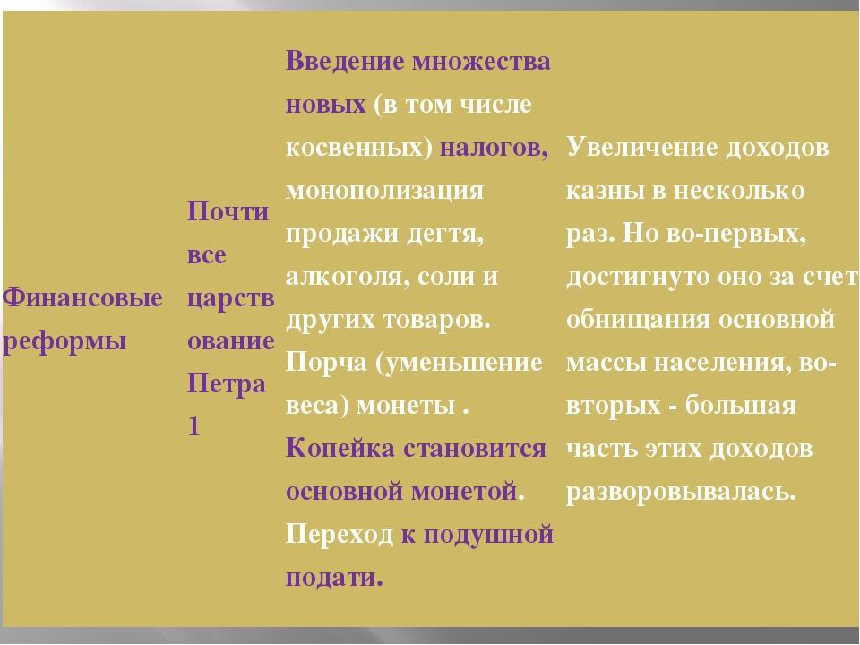 Финансовые реформы Почти все царствование Петра 1 Введение множества новых(в...