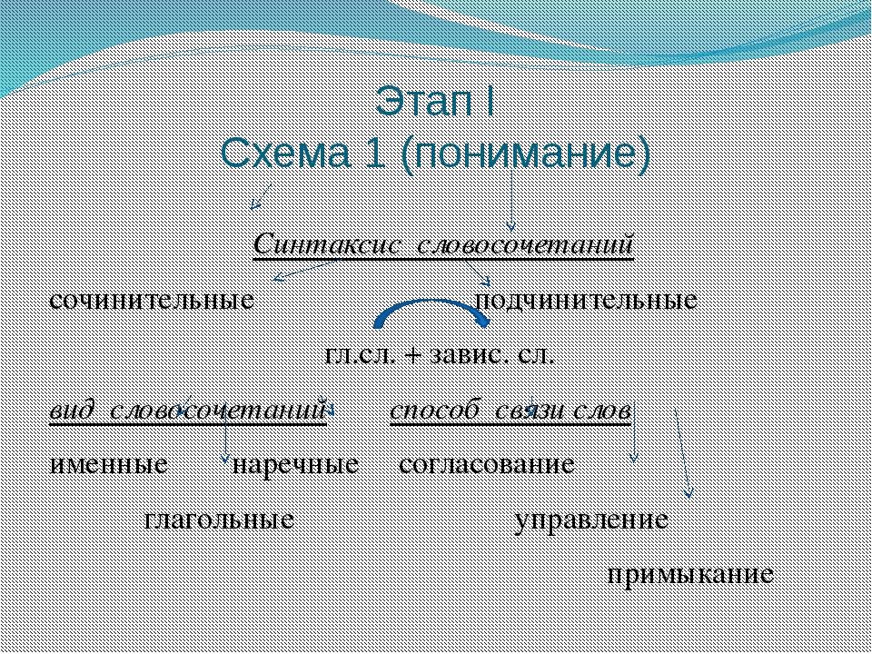 Этап I Схема 1 (понимание) Синтаксис словосочетаний сочинительные подчинитель...