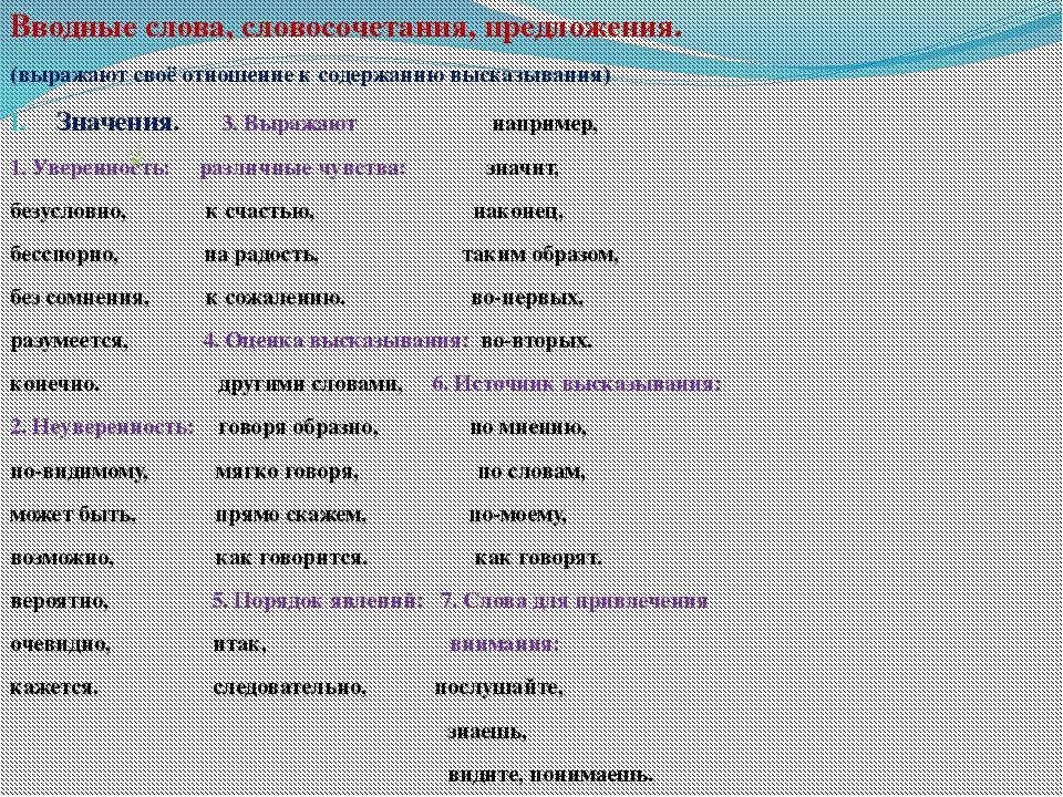Вводные слова, словосочетания, предложения. (выражают своё отношение к содерж...