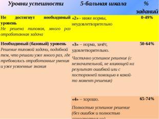 """ЧОУ ДПО """"Центр Знаний"""" КПК """"Современный образовательный процесс в соответстви"""