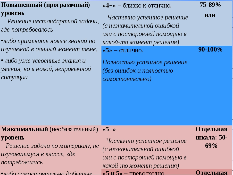 """ЧОУ ДПО """"Центр Знаний"""" КПК """"Современный образовательный процесс в соответстви..."""