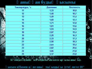 Қаныққан будың қысымы қысым кПамен және оның тығыздығы (г/м3, не/се 10-3 кг/