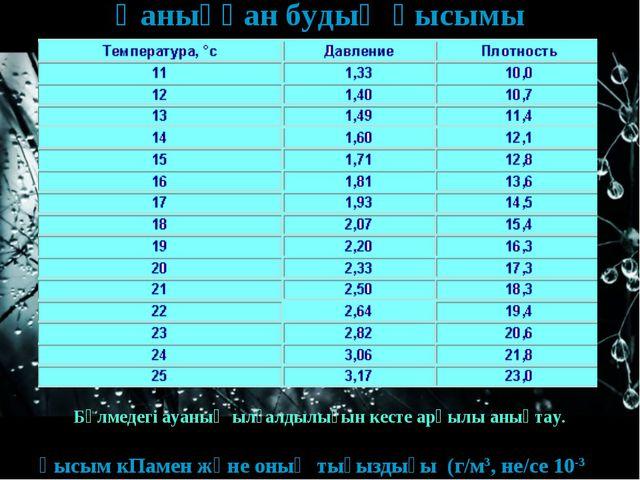 Қаныққан будың қысымы қысым кПамен және оның тығыздығы (г/м3, не/се 10-3 кг/...
