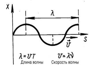 Длина волны Скорость волны