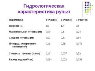 Гидрологическая характеристика ручья Параметры1 участок2 участок3 участок