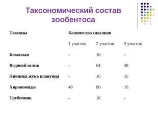 Таксономический состав зообентоса Таксоны Количество таксонов 1 участок2 у