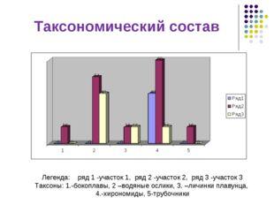 Таксономический состав Легенда: ряд 1 -участок 1, ряд 2 -участок 2, ряд 3 -уч