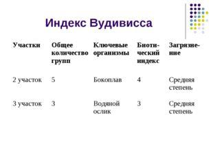 Индекс Вудивисса Участки Общее количество группКлючевые организмыБиоти- че