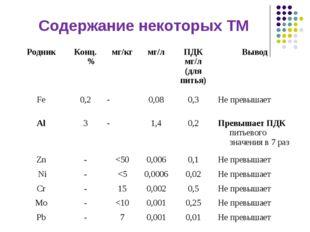 Содержание некоторых ТМ РодникКонц. %мг/кгмг/лПДК мг/л (для питья)Вывод