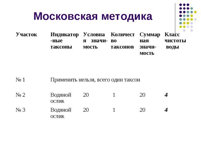Московская методика Участок Индикатор-ные таксоныУсловная значи-мостьКолич...