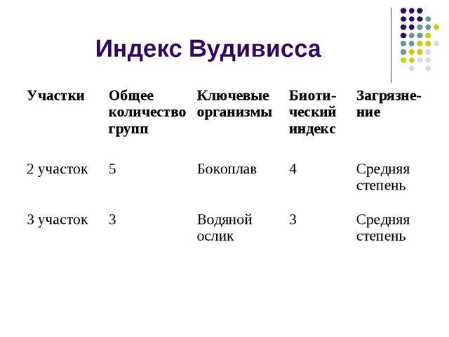 Индекс Вудивисса Участки Общее количество группКлючевые организмыБиоти- че...