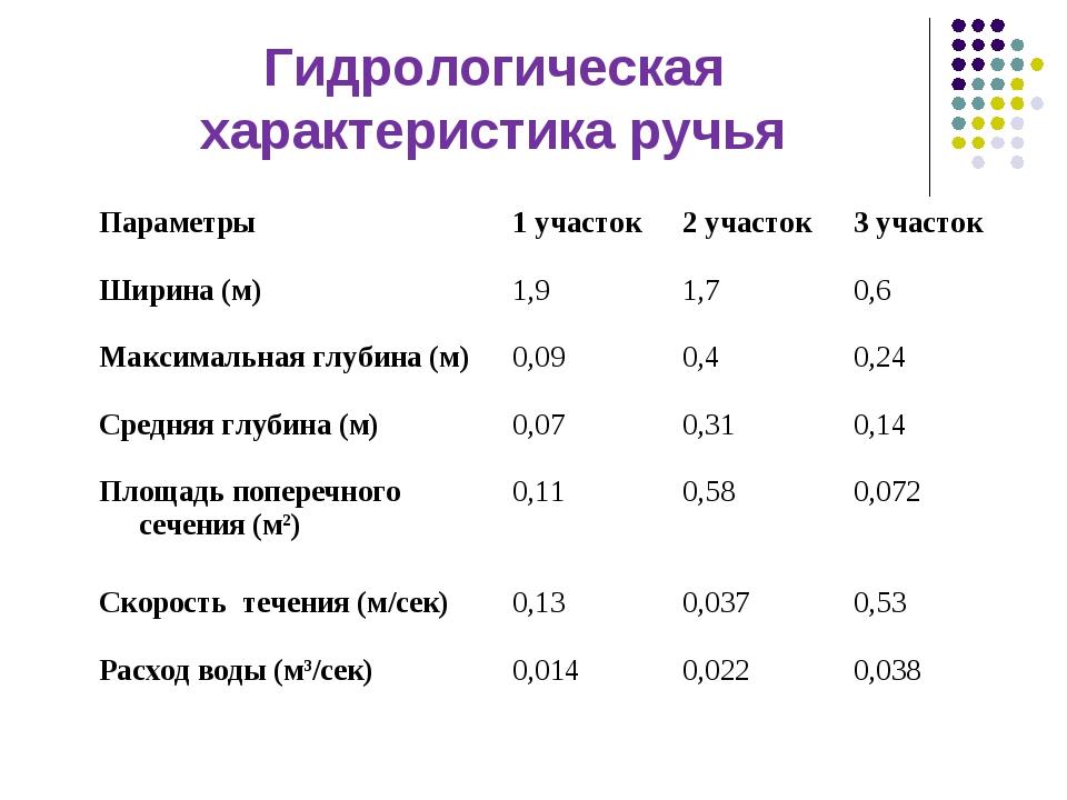 Гидрологическая характеристика ручья Параметры1 участок2 участок3 участок...