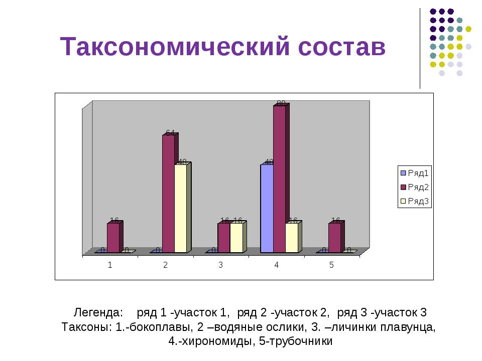 Таксономический состав Легенда: ряд 1 -участок 1, ряд 2 -участок 2, ряд 3 -уч...