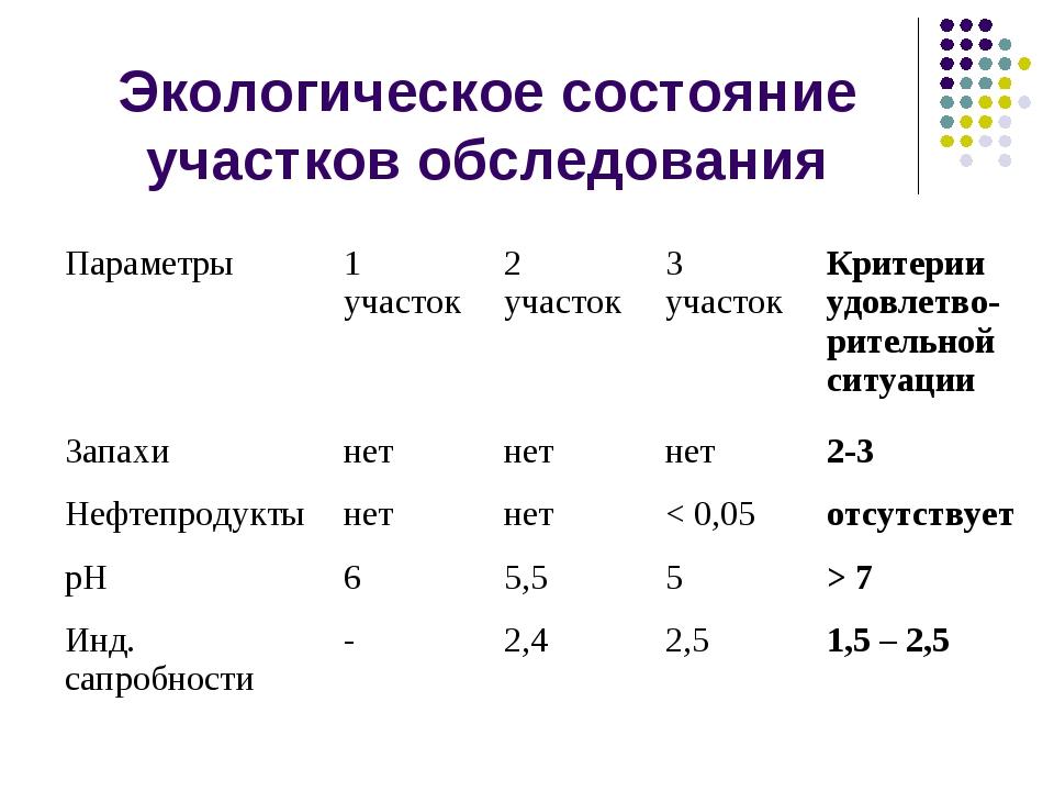 Экологическое состояние участков обследования Параметры1 участок2 участок3...