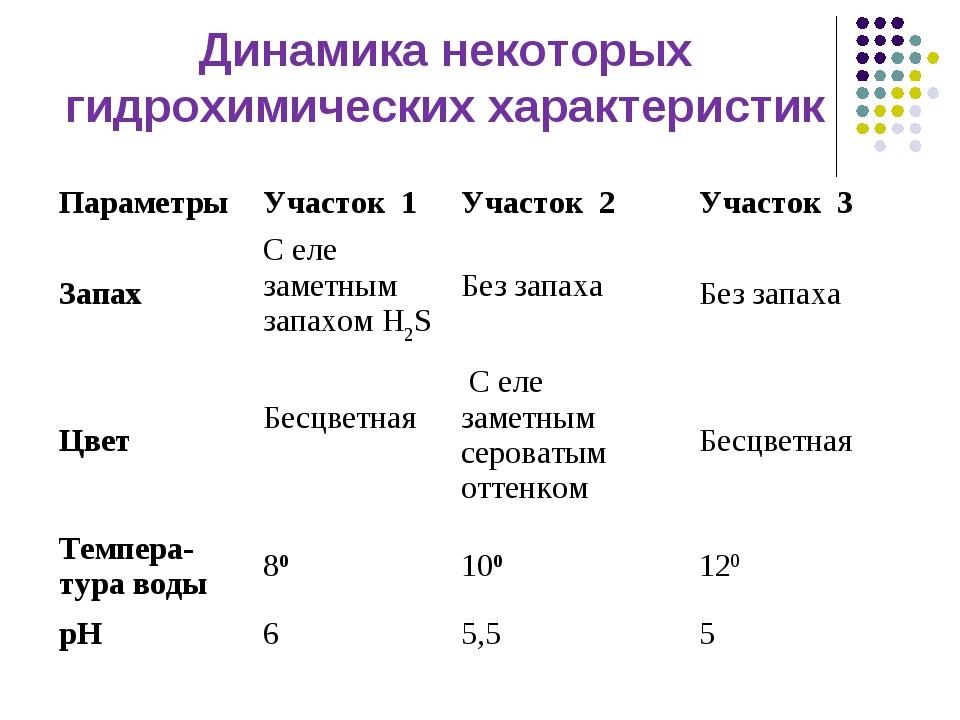 Динамика некоторых гидрохимических характеристик ПараметрыУчасток 1 Участок...
