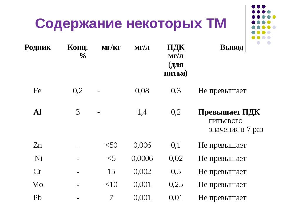 Содержание некоторых ТМ РодникКонц. %мг/кгмг/лПДК мг/л (для питья)Вывод...